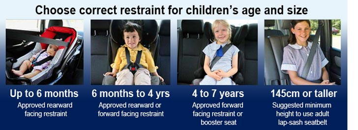 Correct Child restraints